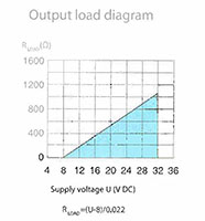 TTEC 420PRO-L™ Programmable 2-Wire Transmitters - Output Load Diagram